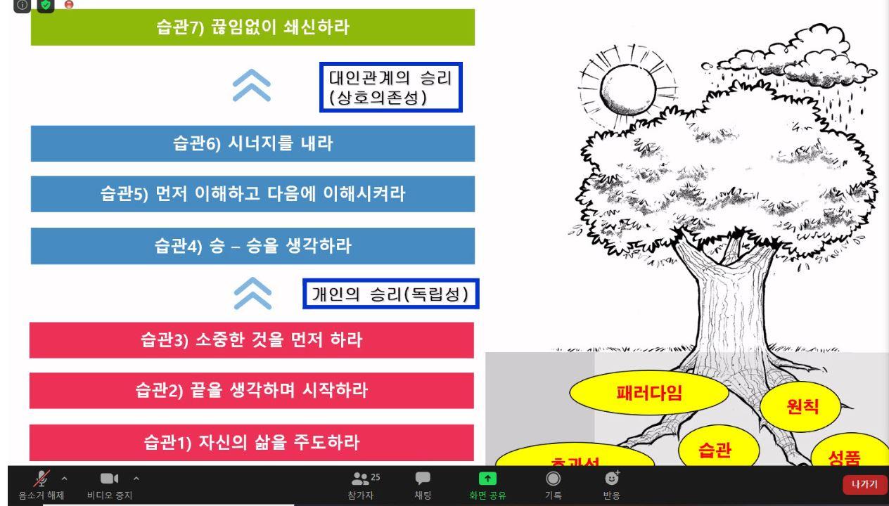 OOM을 활용해 '성공하는 사람들의 7가지 습관' 온라인 리더십캠프가 운영되고 있는 모습