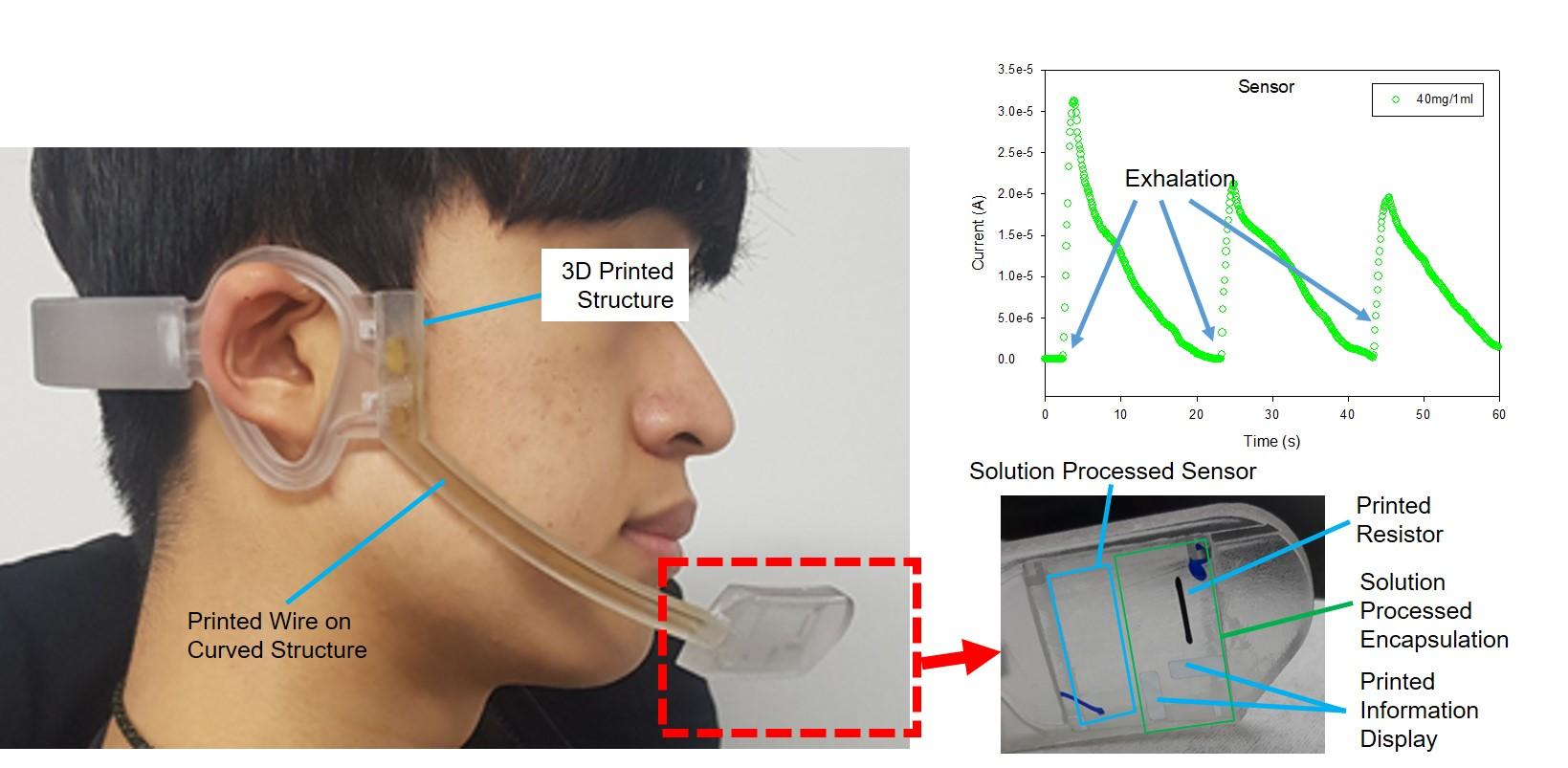 하이브리드 인쇄공정으로 제작된 웨어러블 호흡센서 시스템의 프로토타입 착용모습(왼쪽)과 센서 동작특성(오른쪽 위), 세부 기술(오른쪽 아래)