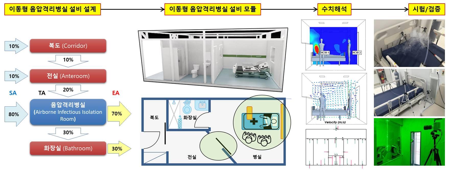 음압격리병실 설비시스템 최적화 설계 및 검증 체계도