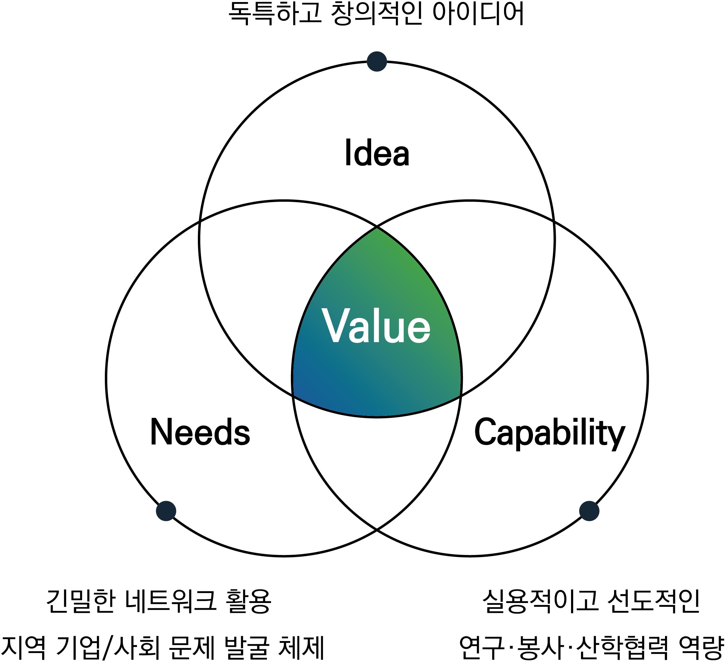 < 한밭대학교 고유의 산학협력 방법론 'INC' >